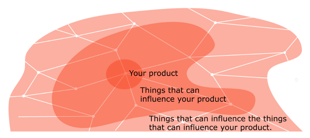 Map of things that influence your product