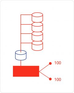 Data driven testing scales test cases from 1.600 to 200