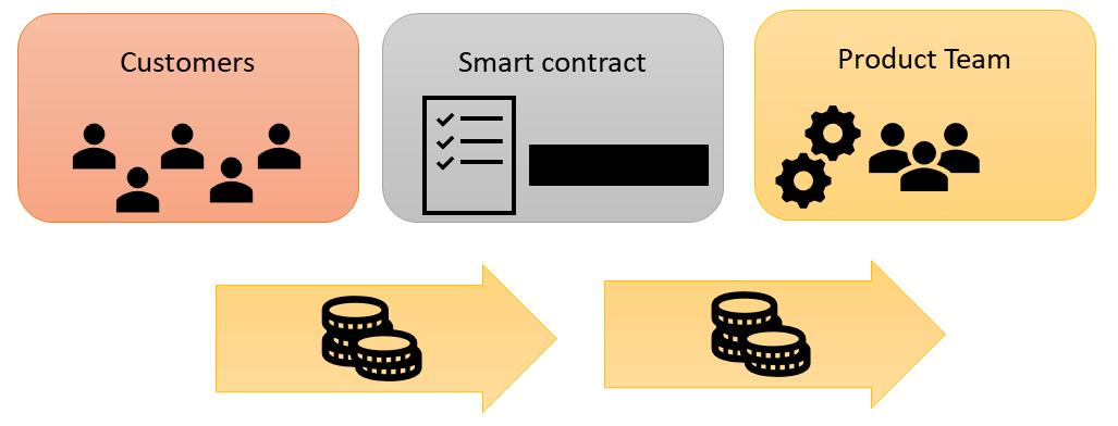 blockchain title
