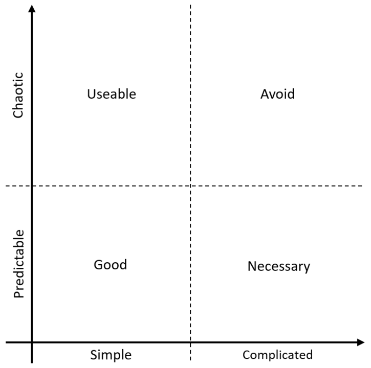 A model of complexity and predictability