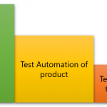 Product requires test automation. Test automation requires its own test automation.
