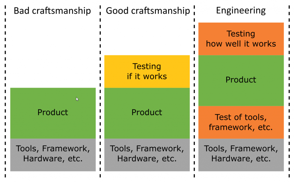 Bad craftsmen don't test. God craftsmen test their product Engineers test also the foundation of the product