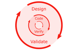 Design and validate. Code and verify.